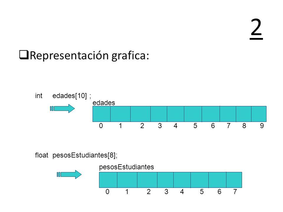 2 Representación grafica: int edades[10] ; edades